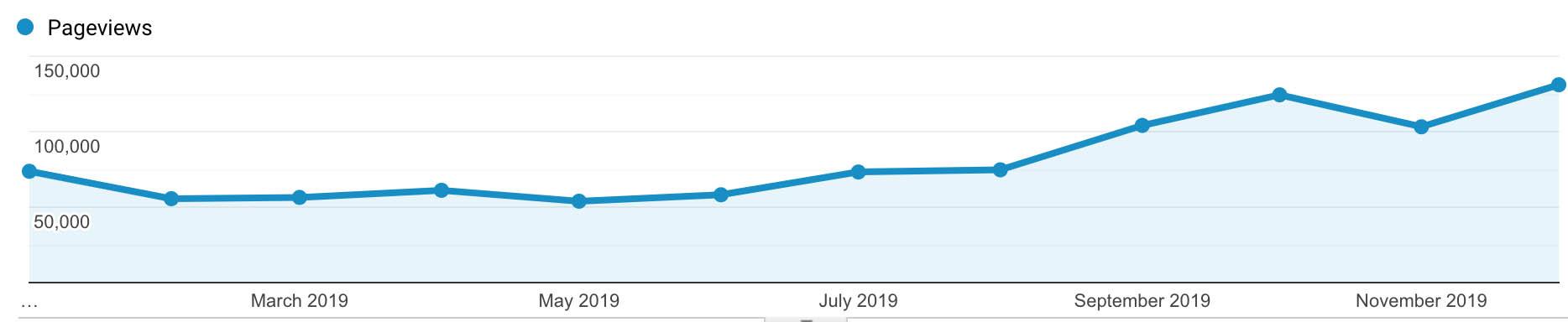 blog-stats